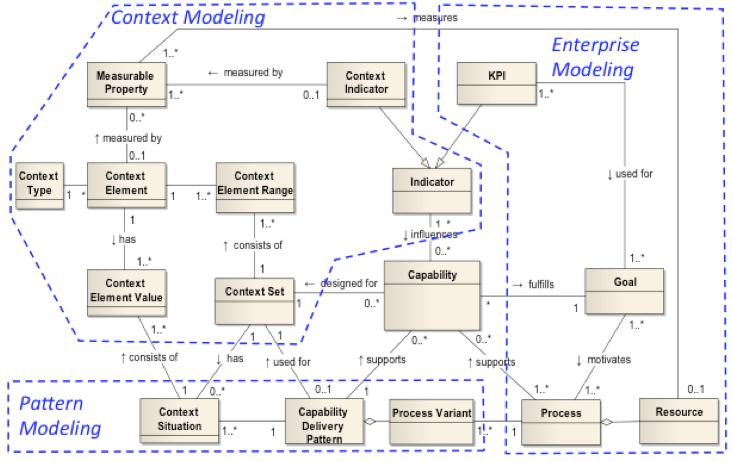 CDD_meta-model