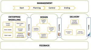 CDD_process