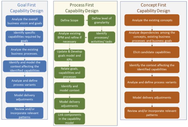 Capability_design_process